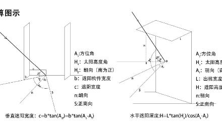 《华工清清文理楼——遮阳技术分析》作者:陈晓婉、官政婧、何炜萱、黄安琪