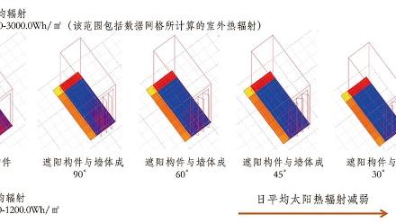 《华工计算机中心——遮阳技术分析》作者:邓芷恩、冯韵尧、林思典、林也琦、刘康、张祝琴